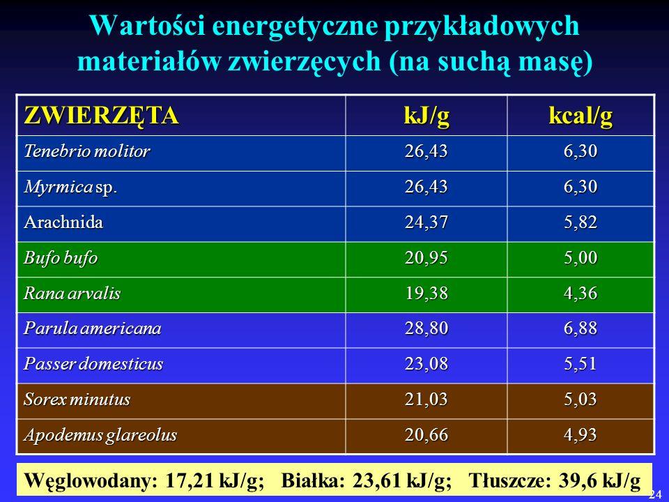 Wartości energetyczne przykładowych materiałów zwierzęcych (na suchą masę)