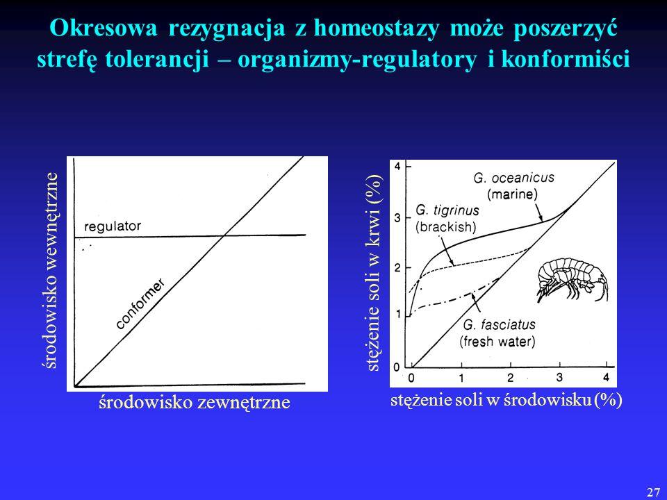 Okresowa rezygnacja z homeostazy może poszerzyć strefę tolerancji – organizmy-regulatory i konformiści