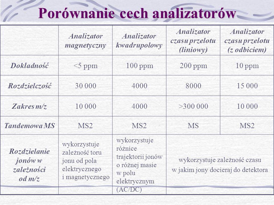 Porównanie cech analizatorów
