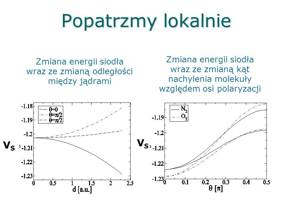 Zmiana energii siodła wraz ze zmianą odległości między jądrami