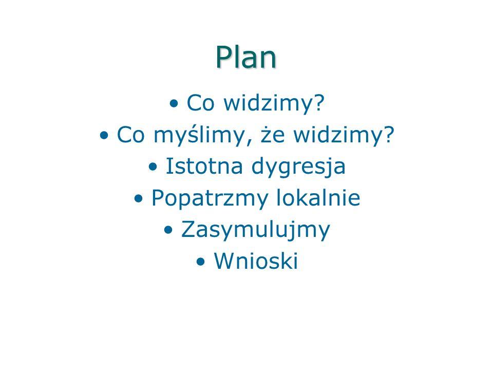 Plan Co widzimy Co myślimy, że widzimy Istotna dygresja