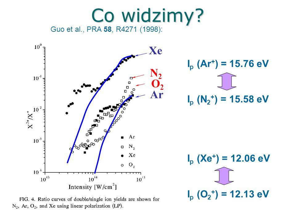 Co widzimy Xe N2 O2 Ar Ip (Ar+) = 15.76 eV Ip (N2+) = 15.58 eV
