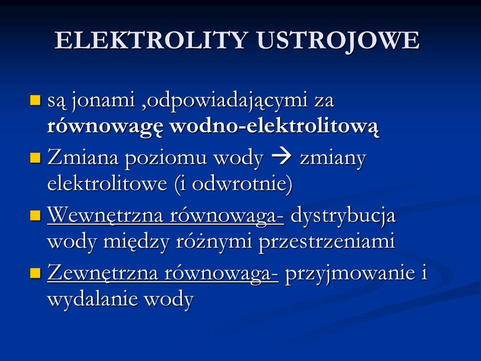 ELEKTROLITY USTROJOWE