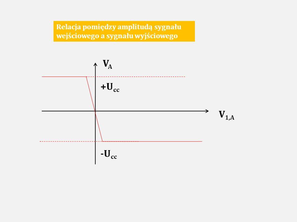 Relacja pomiędzy amplitudą sygnału wejściowego a sygnału wyjściowego
