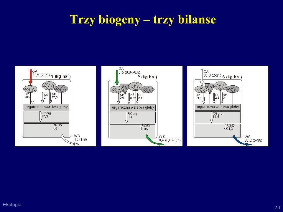 Trzy biogeny – trzy bilanse