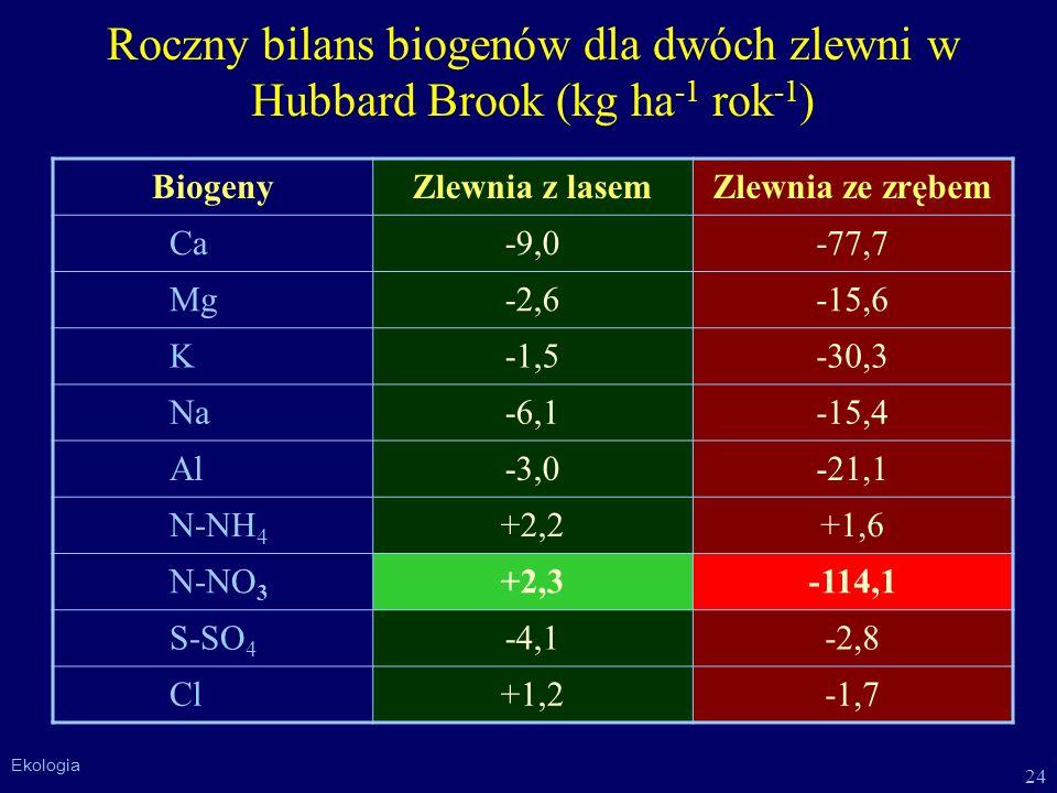 Roczny bilans biogenów dla dwóch zlewni w Hubbard Brook (kg ha-1 rok-1)