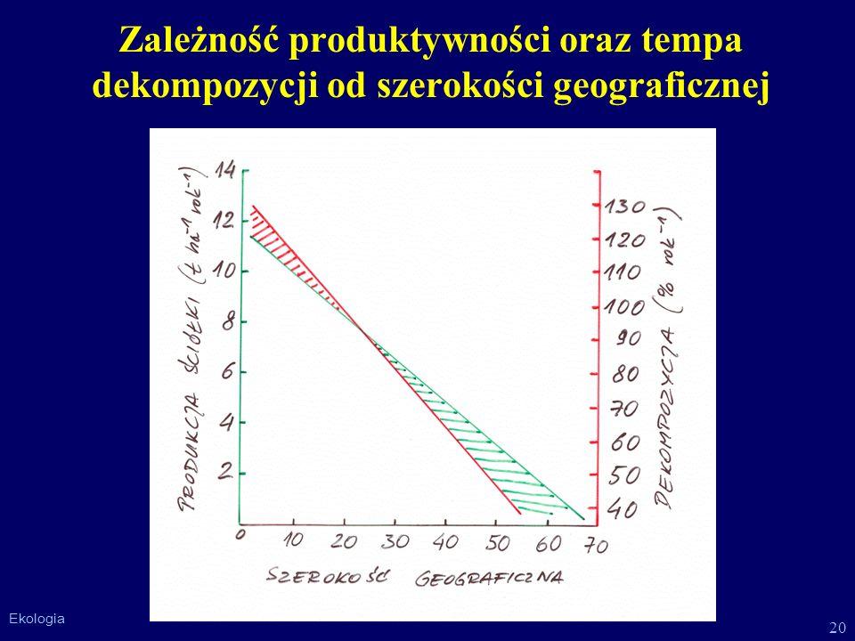 Zależność produktywności oraz tempa dekompozycji od szerokości geograficznej