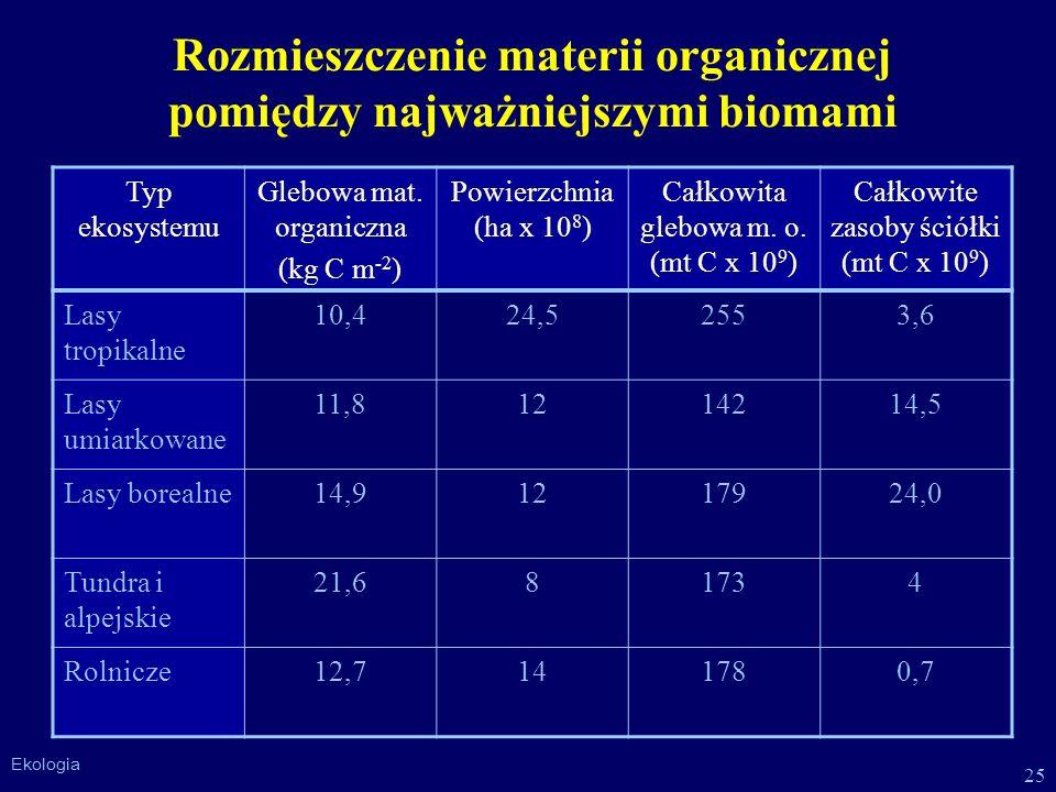 Rozmieszczenie materii organicznej pomiędzy najważniejszymi biomami