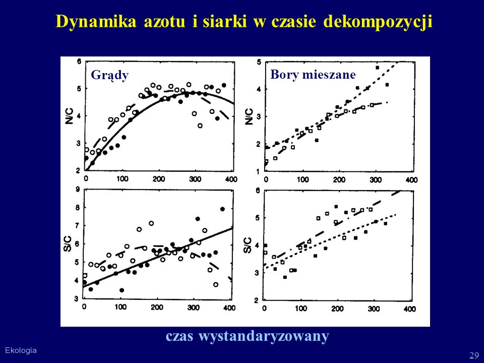 Dynamika azotu i siarki w czasie dekompozycji