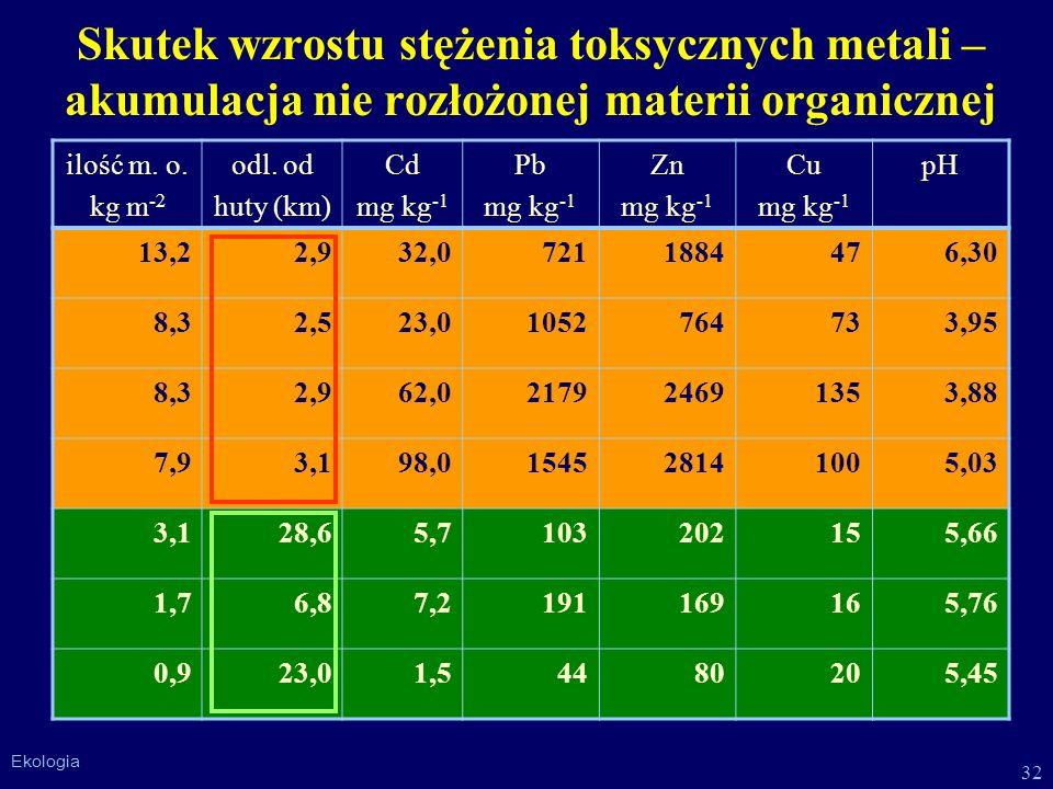 Skutek wzrostu stężenia toksycznych metali – akumulacja nie rozłożonej materii organicznej