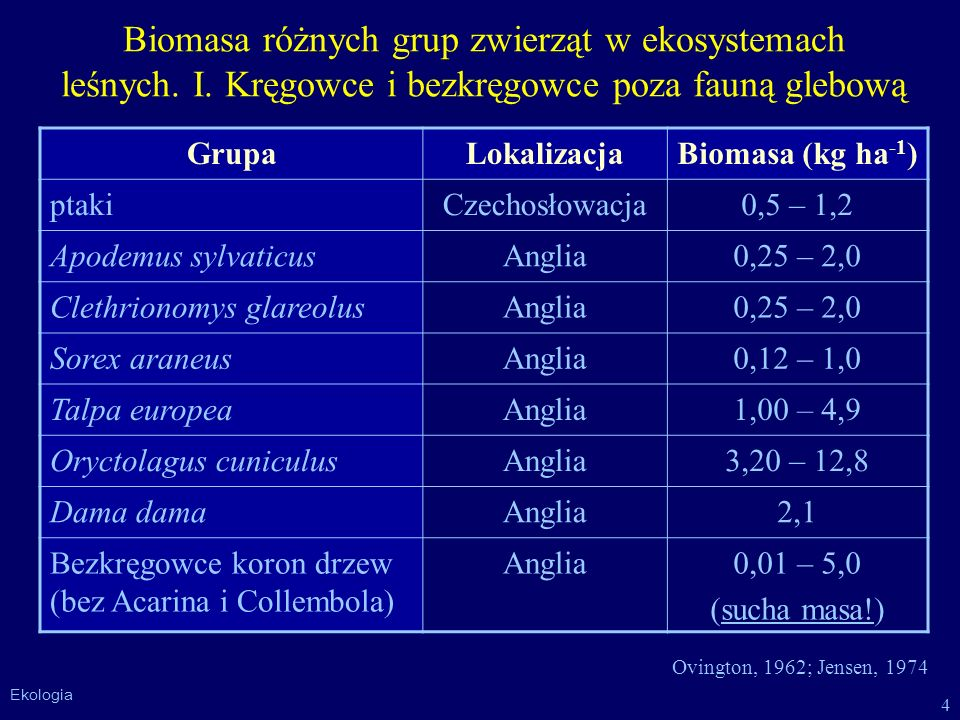 Biomasa różnych grup zwierząt w ekosystemach leśnych. I