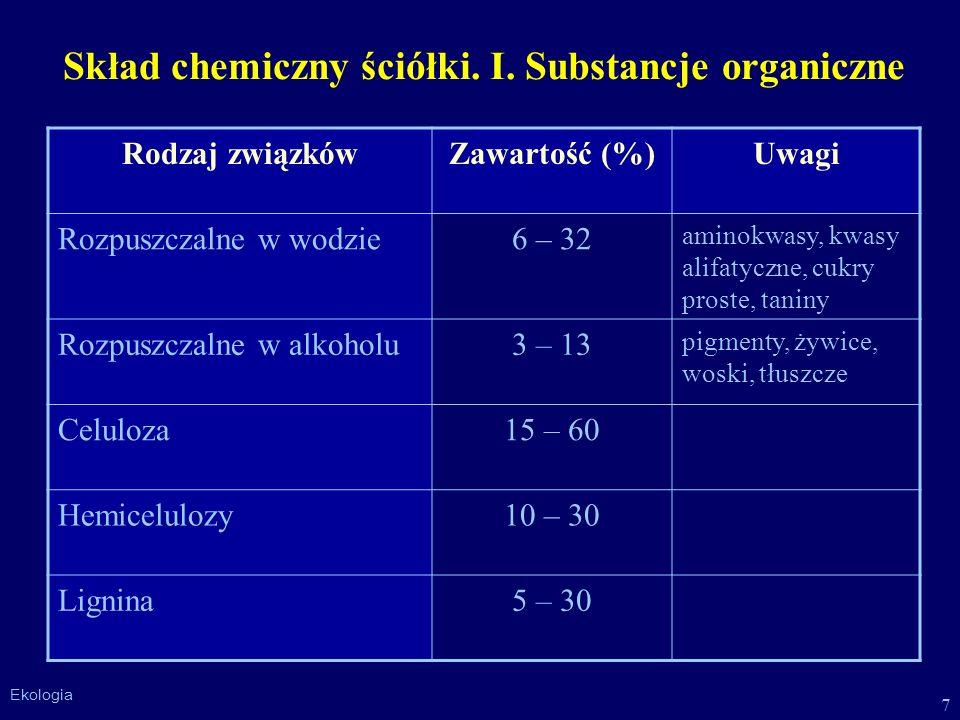 Skład chemiczny ściółki. I. Substancje organiczne