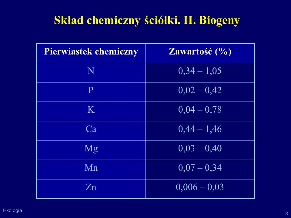Skład chemiczny ściółki. II. Biogeny