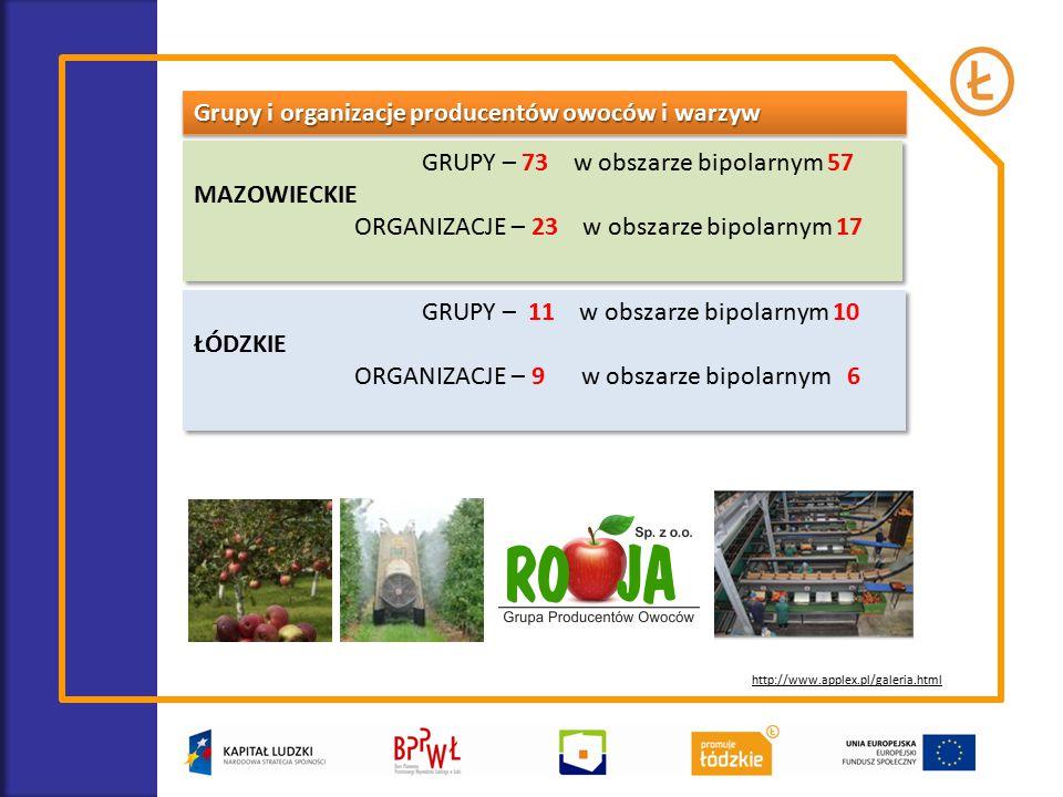 Grupy i organizacje producentów owoców i warzyw