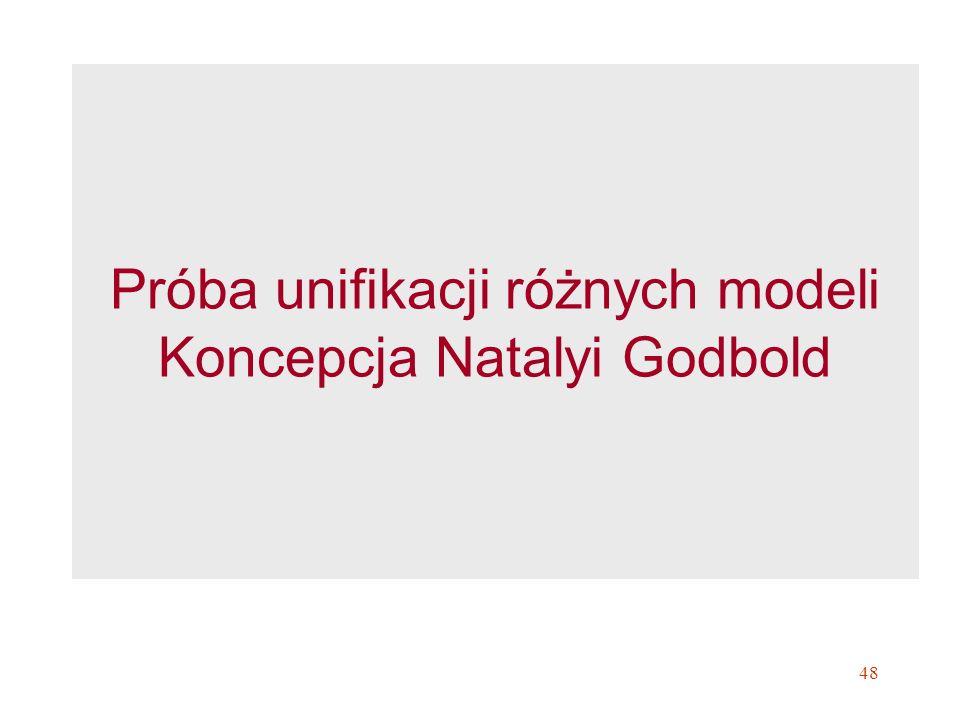 Próba unifikacji różnych modeli Koncepcja Natalyi Godbold