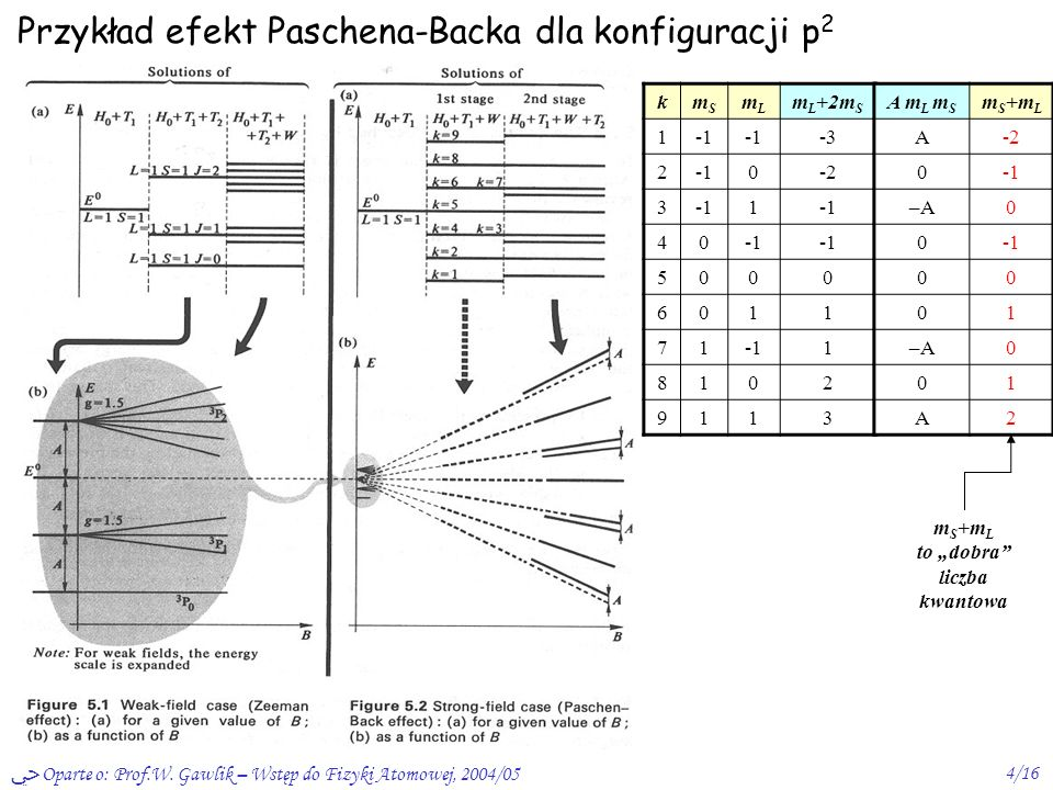 Przykład efekt Paschena-Backa dla konfiguracji p2