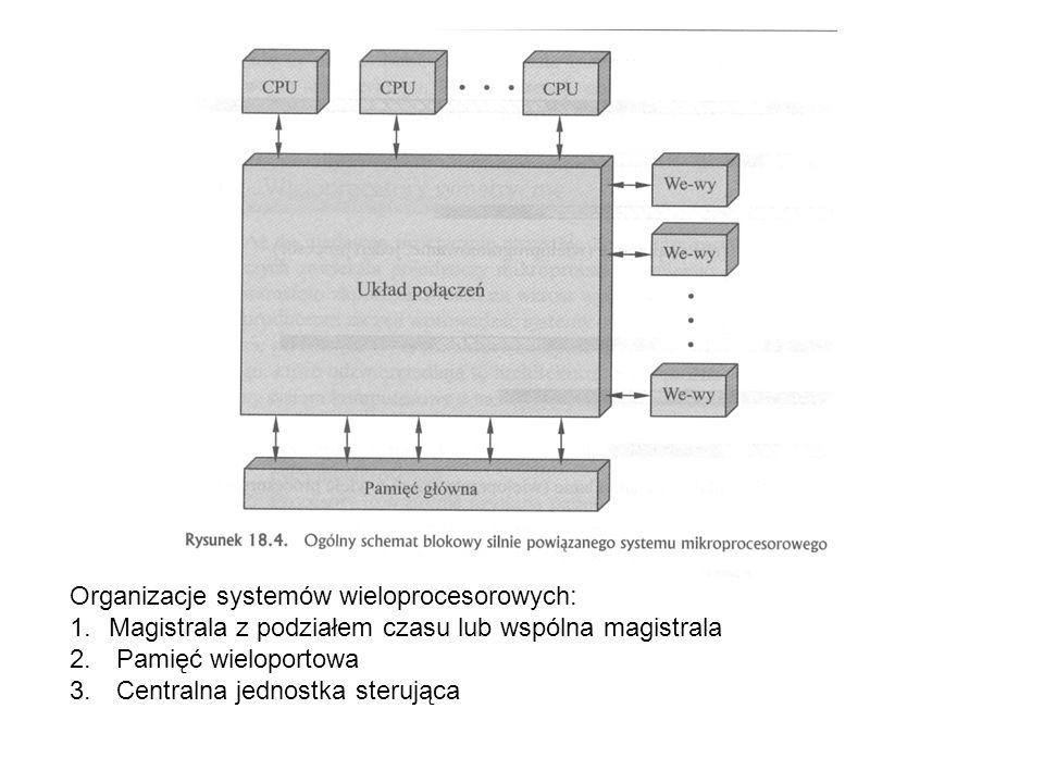 Organizacje systemów wieloprocesorowych: