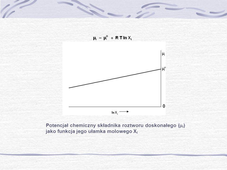 Potencjał chemiczny składnika roztworu doskonałego (i) jako funkcja jego ułamka molowego Xi