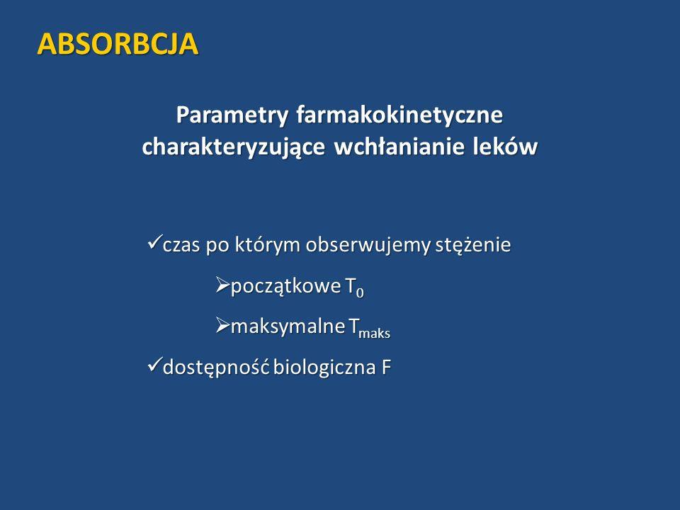 Parametry farmakokinetyczne charakteryzujące wchłanianie leków