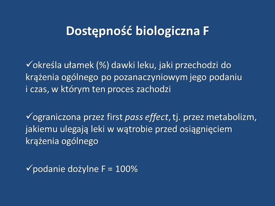 Dostępność biologiczna F