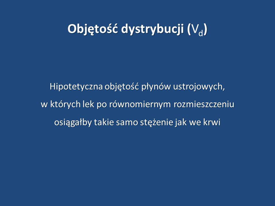 Objętość dystrybucji (Vd)