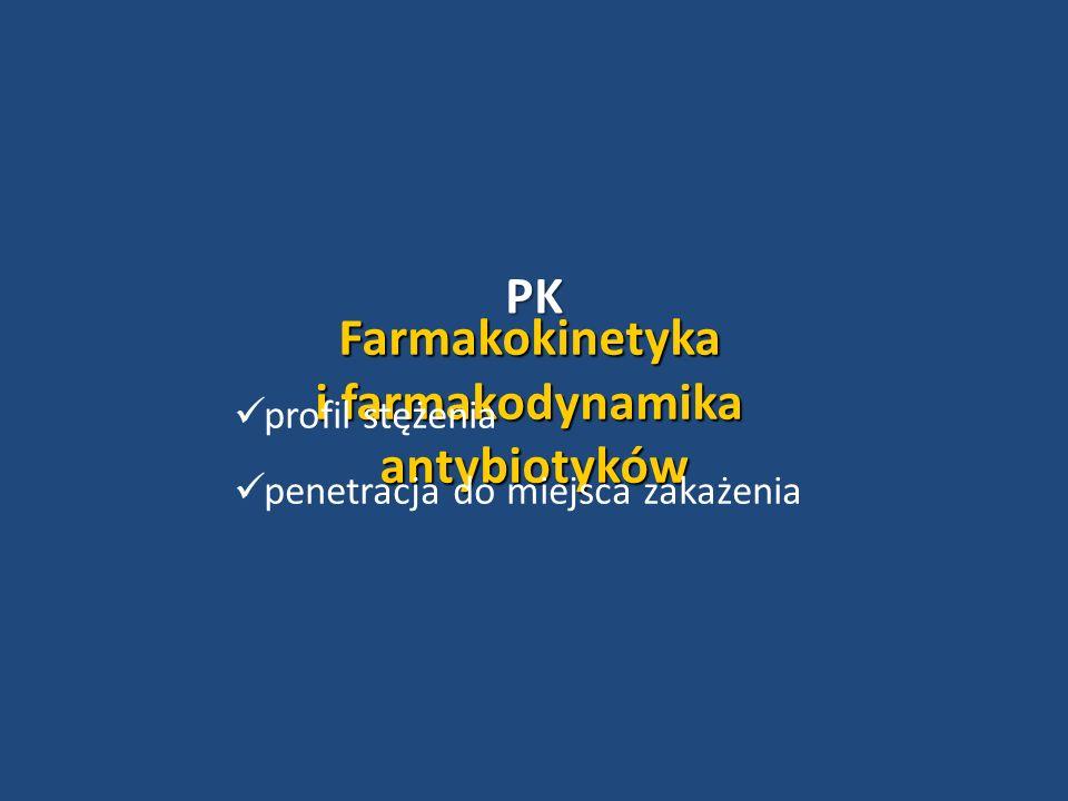 PK Farmakokinetyka i farmakodynamika antybiotyków