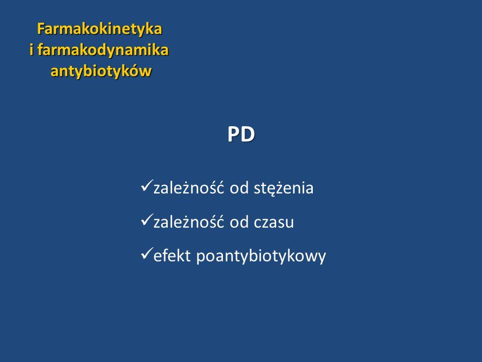 PD zależność od stężenia zależność od czasu efekt poantybiotykowy