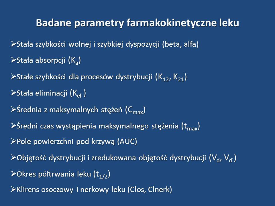 Badane parametry farmakokinetyczne leku