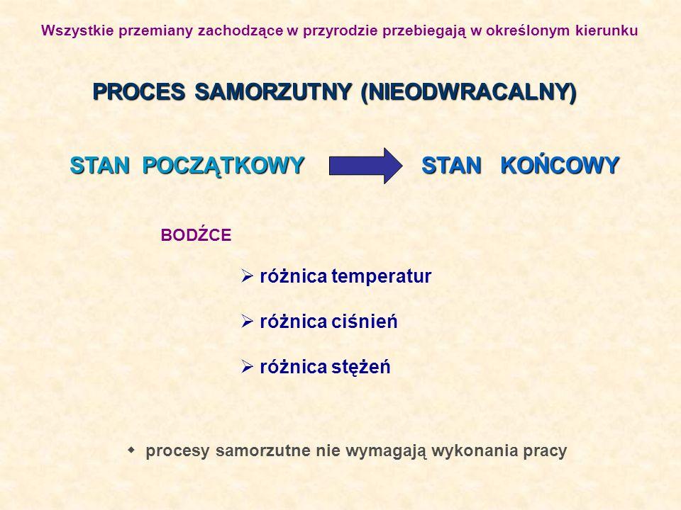 PROCES SAMORZUTNY (NIEODWRACALNY)