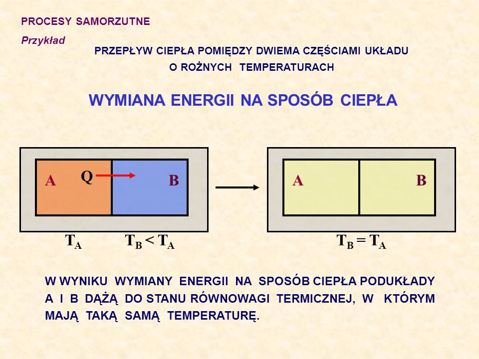 WYMIANA ENERGII NA SPOSÓB CIEPŁA