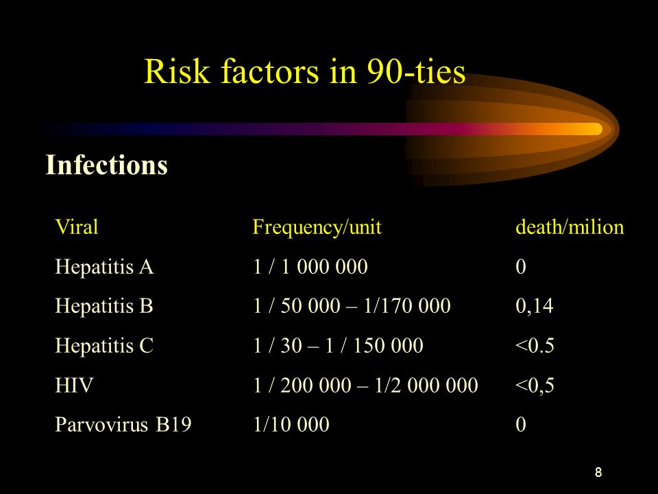Risk factors in 90-ties Infections Viral Frequency/unit death/milion
