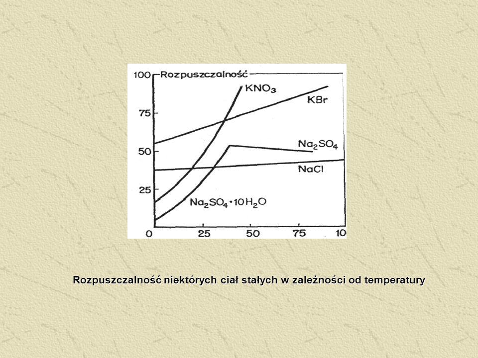 Rozpuszczalność niektórych ciał stałych w zależności od temperatury