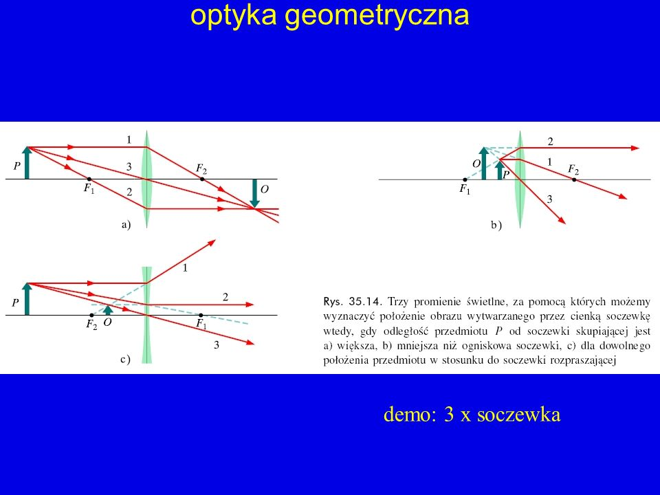 optyka geometryczna demo: 3 x soczewka