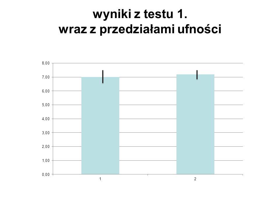wyniki z testu 1. wraz z przedziałami ufności