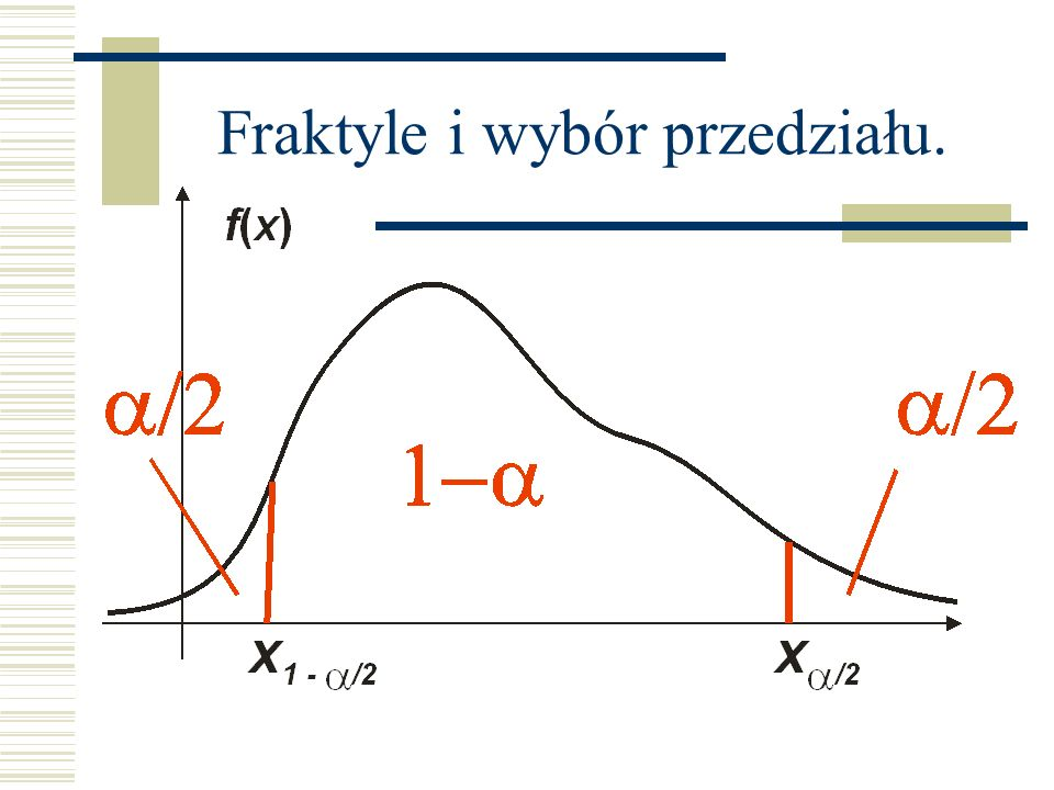 Fraktyle i wybór przedziału.