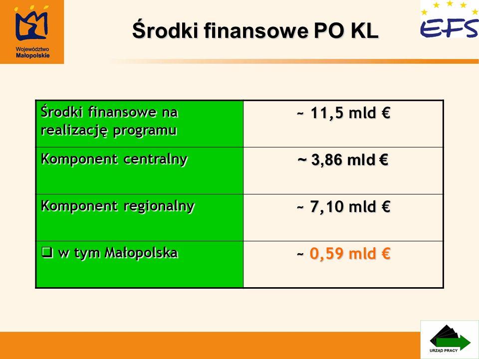 Środki finansowe PO KL ~ 11,5 mld € ~ 3,86 mld € ~ 7,10 mld €