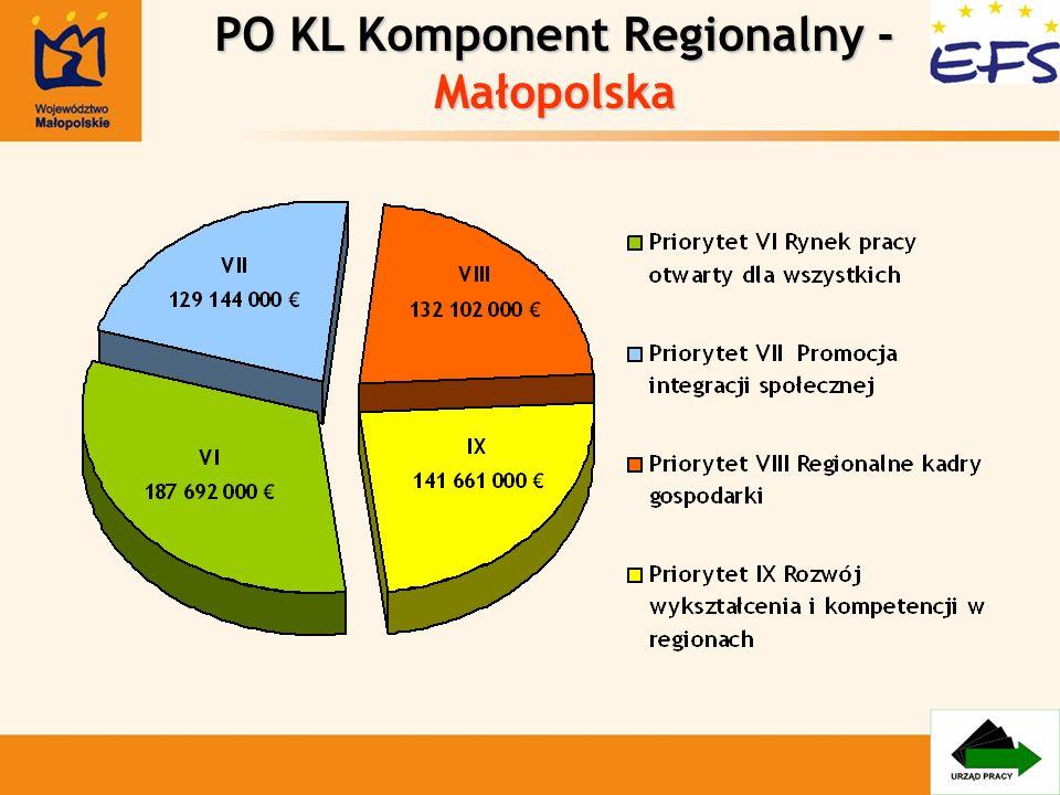 PO KL Komponent Regionalny - Małopolska