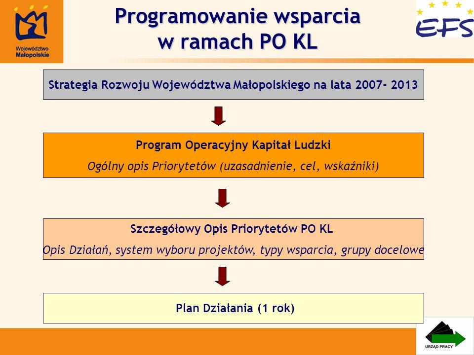 Programowanie wsparcia w ramach PO KL