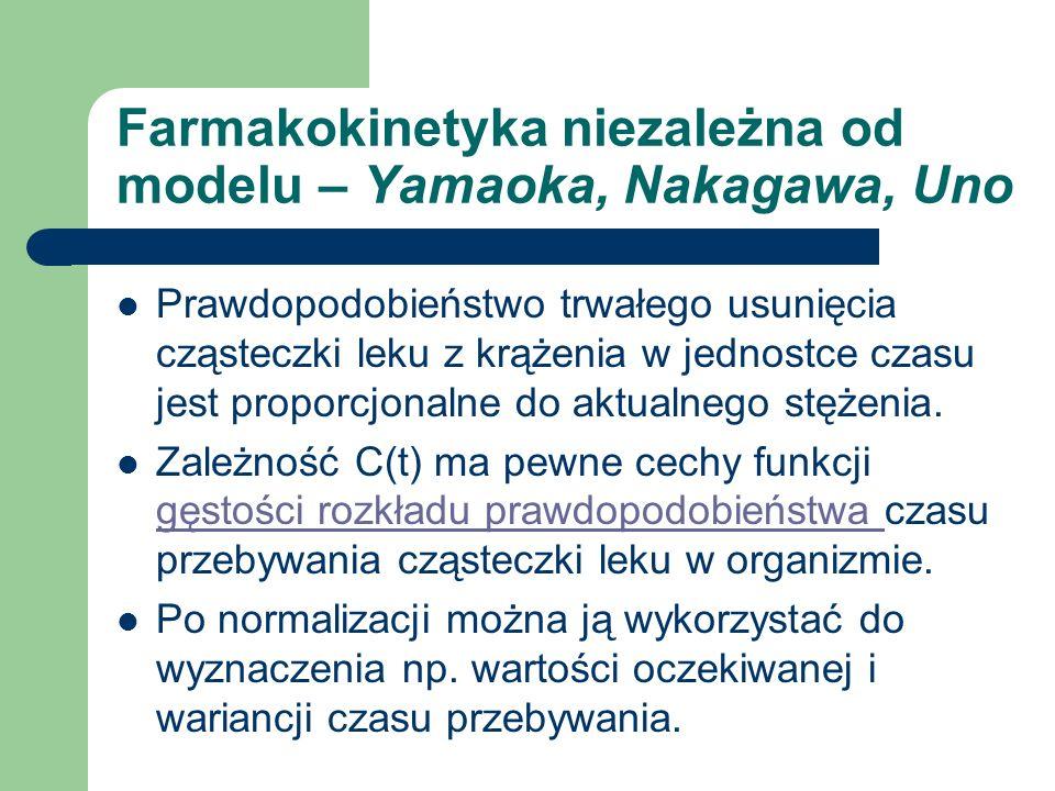 Farmakokinetyka niezależna od modelu – Yamaoka, Nakagawa, Uno