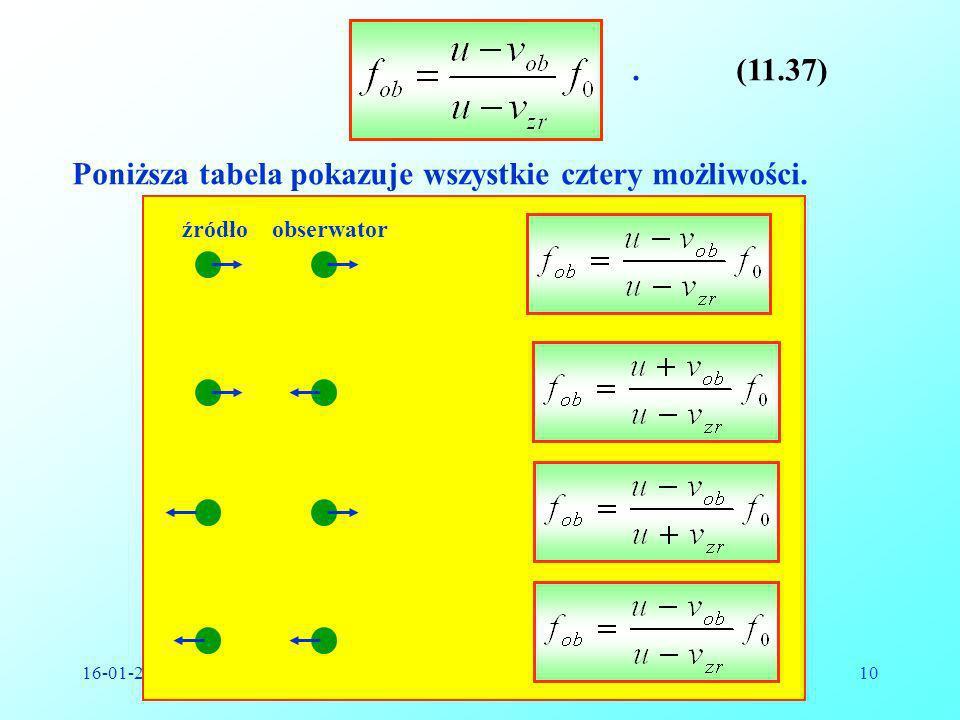 Poniższa tabela pokazuje wszystkie cztery możliwości.