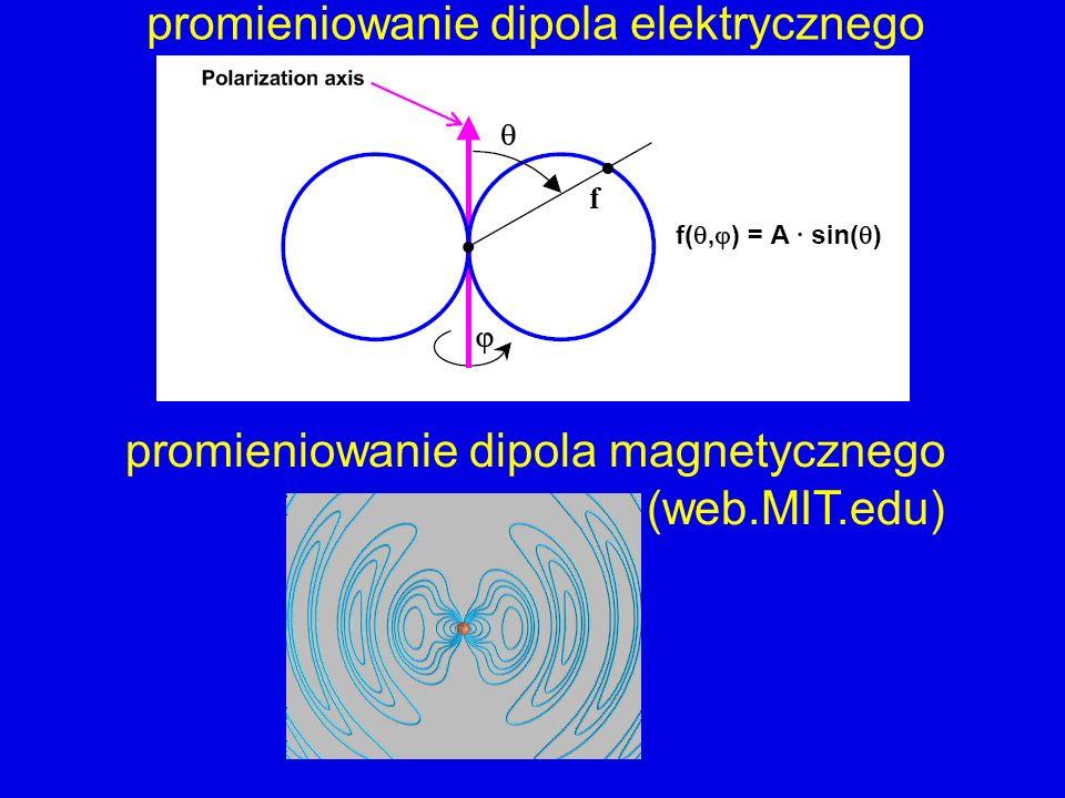 promieniowanie dipola elektrycznego