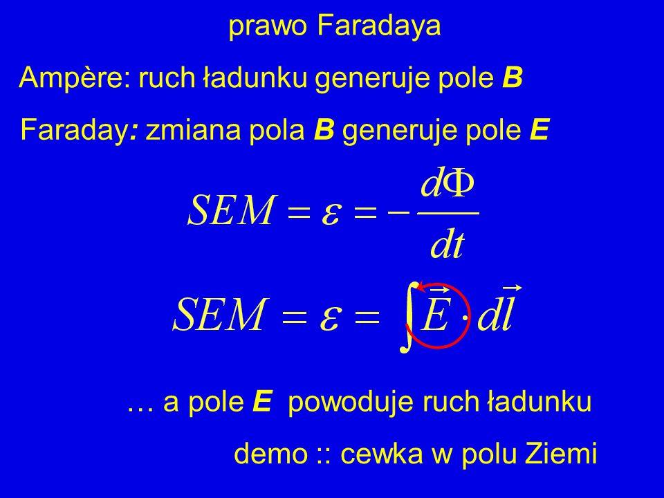 prawo Faradaya Ampère: ruch ładunku generuje pole B. Faraday: zmiana pola B generuje pole E. … a pole E powoduje ruch ładunku.
