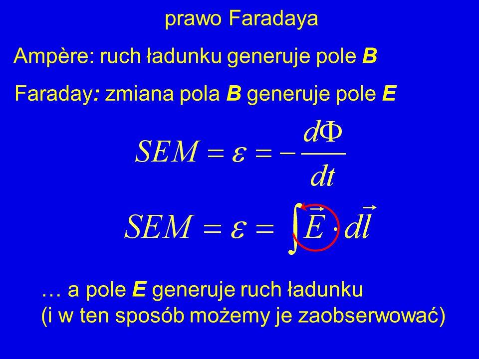 prawo Faradaya Ampère: ruch ładunku generuje pole B. Faraday: zmiana pola B generuje pole E. … a pole E generuje ruch ładunku.
