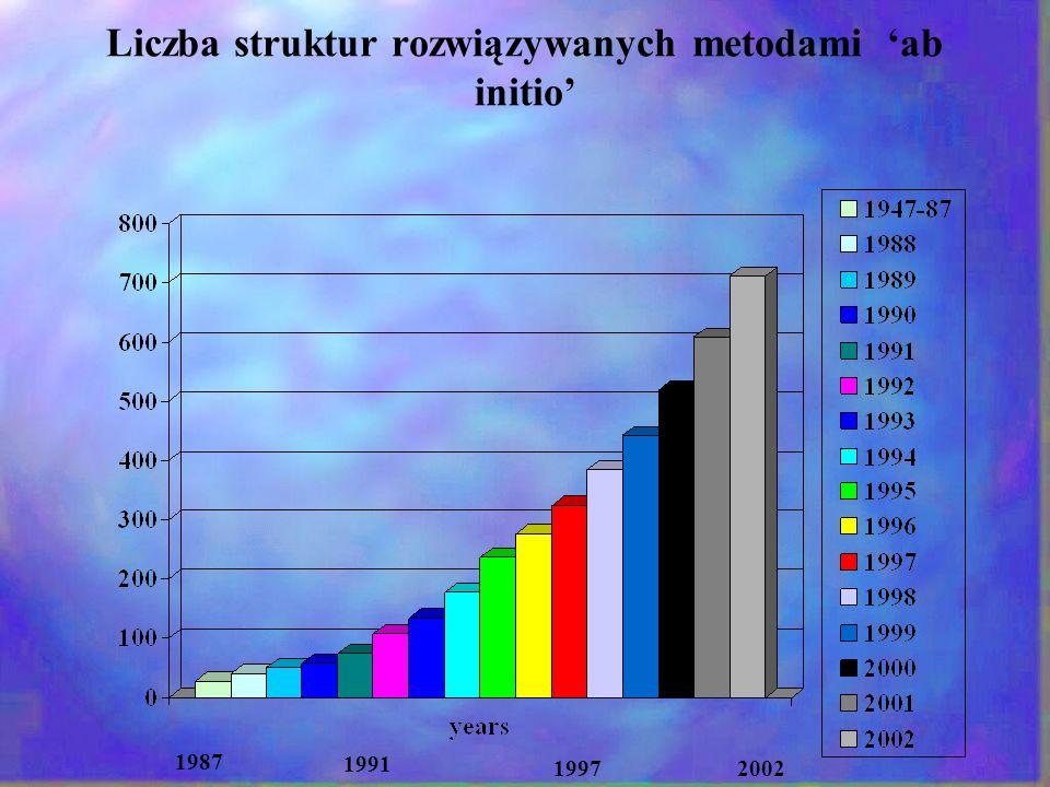 Liczba struktur rozwiązywanych metodami 'ab initio'