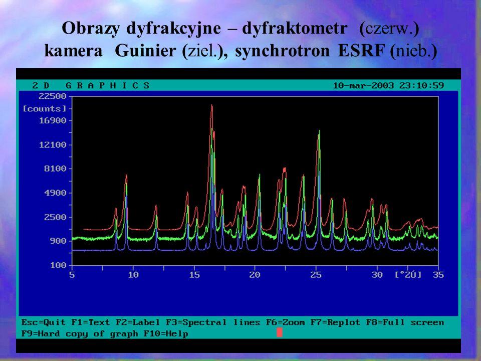 Obrazy dyfrakcyjne – dyfraktometr (czerw. ) kamera Guinier (ziel