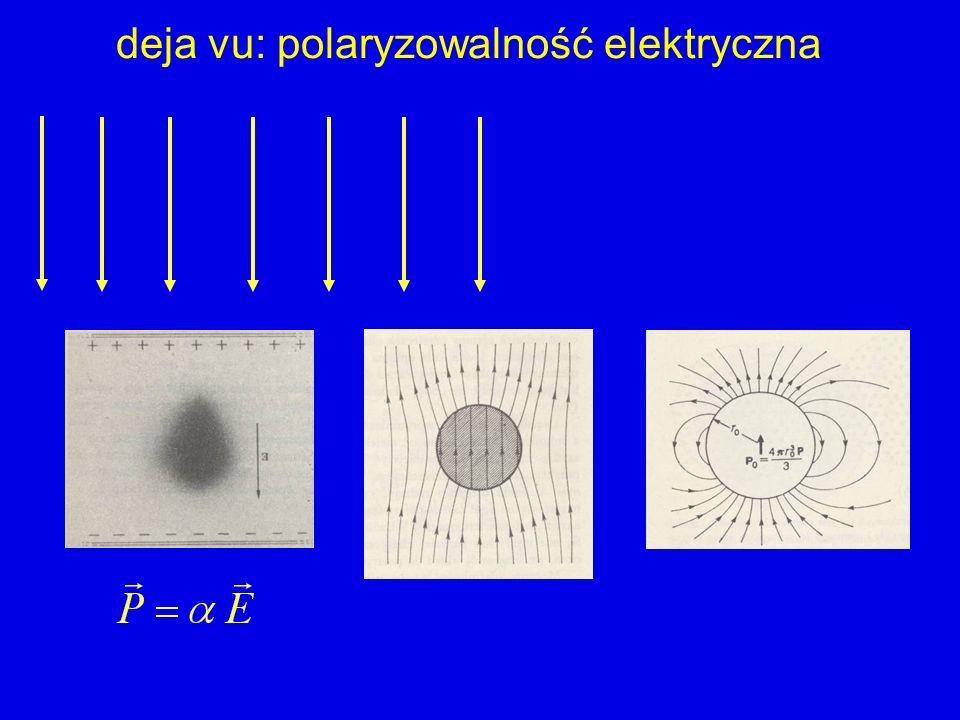 deja vu: polaryzowalność elektryczna