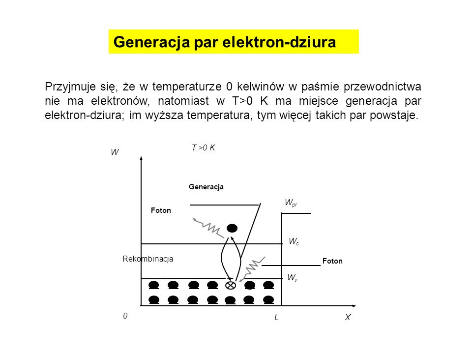 Generacja par elektron-dziura