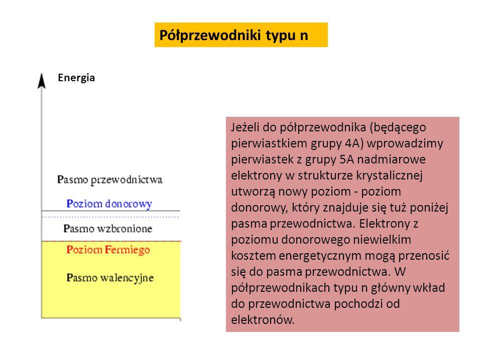 Półprzewodniki typu n Energia.