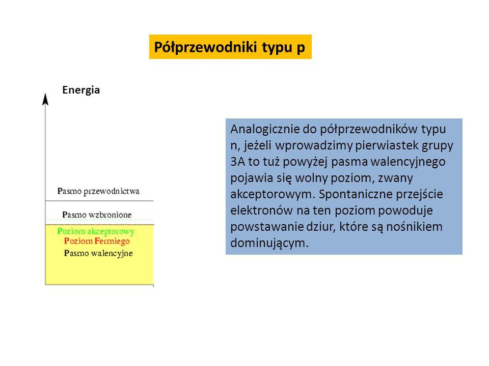 Półprzewodniki typu p Energia.