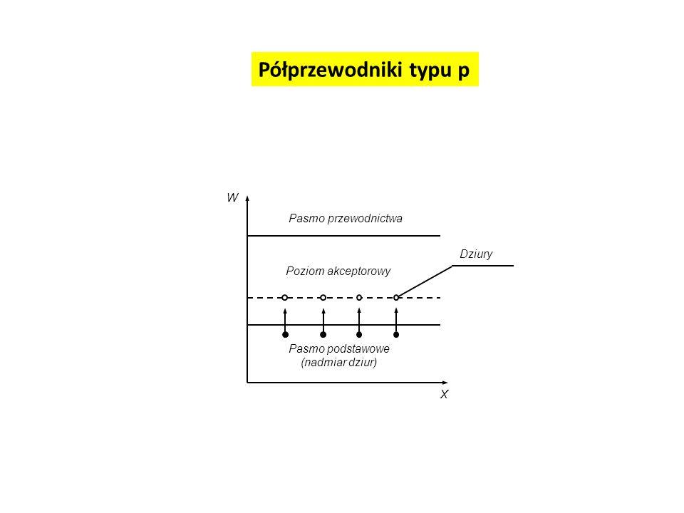 Półprzewodniki typu p W Pasmo przewodnictwa Dziury Poziom akceptorowy